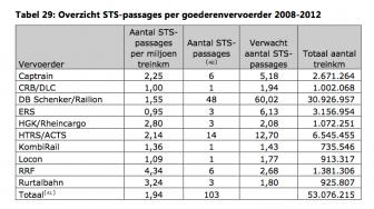 STS-passages goederenvervoerders, 2008-2012, ILT