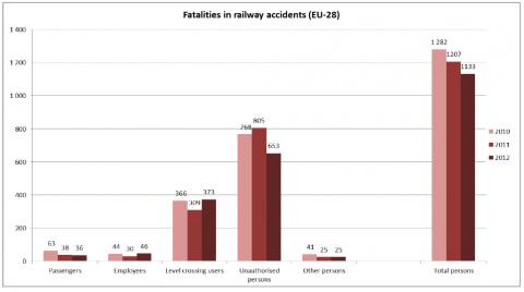 statistieken, ongeluk, trein, ongeval, spoorweg, dodelijk