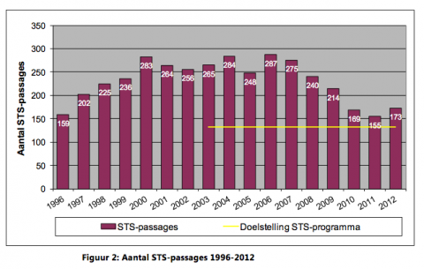 STS-passages 1996-2012, Inspectie Leefomgeving en Transport