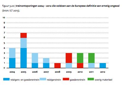 Treinontsporingen tussen 2005-2012, ILT
