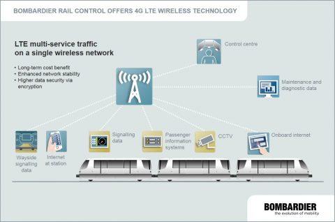 Tests met communicatienetwerk LTE door Bombardier