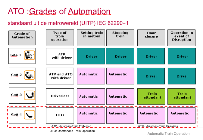 Grades of Automation, bron: ProRail