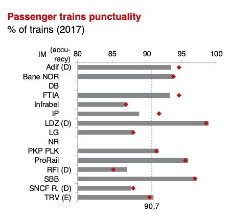 Reizigerspunctualiteit, internationale benchmark