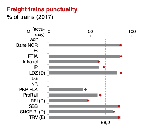 Punctualiteit goederenvervoer, internationale benchmark