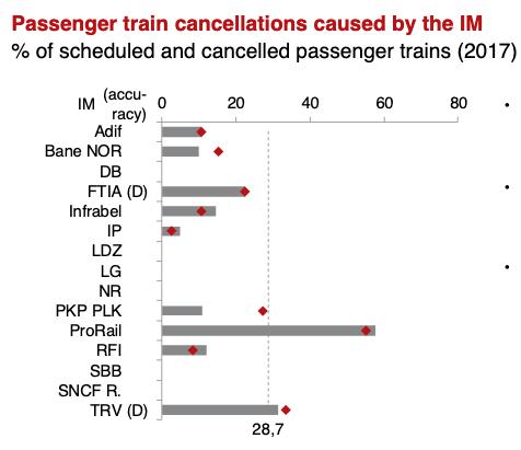 Uitgevallen treinen, internationale benchmark
