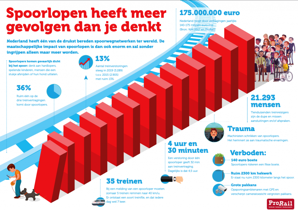 Infographic spoorlopers ProRail