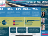 Infographic European Year of Rail 2021